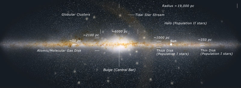 Overview Of The Galaxy