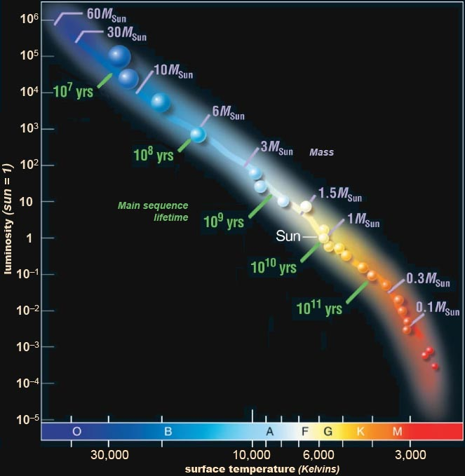 Spectral classification of stars ccuart Image collections